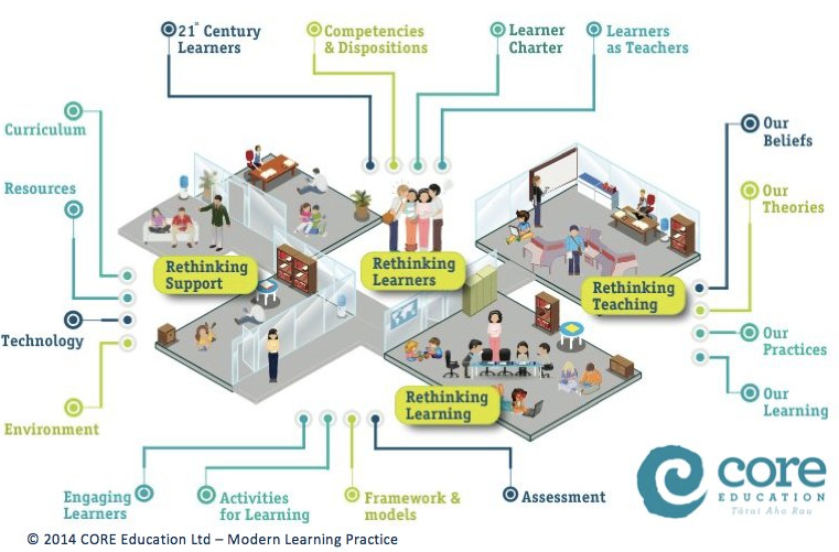 Modern Classroom Furniture Nz : Derek s musings on the use and impact of technology