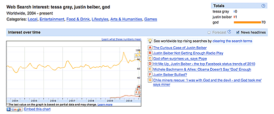 Google Insights on Justin Beiber
