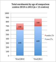 Graph 2: Total enrolments in Christchurch schools 2010 vs 2011