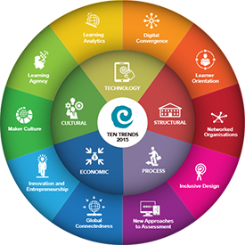 CORE's Ten Trends 2015