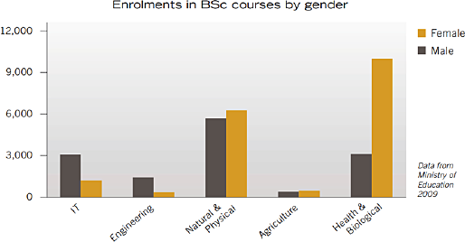enrolments-in-bsc-graph