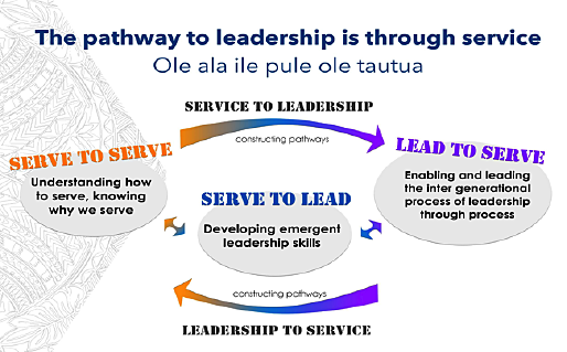 Pathway to leadership