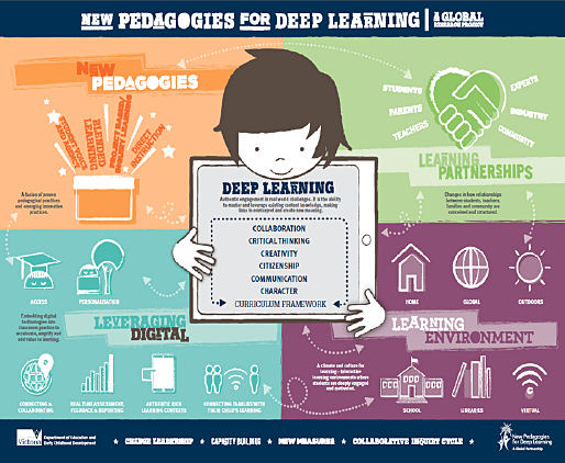 Pedagogies for deep learning