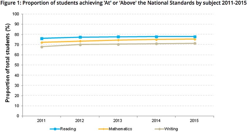 national standards by subject graph