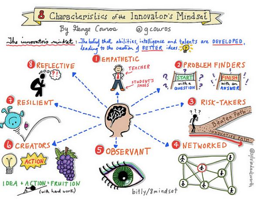 8 characteristics of the innovative mindset