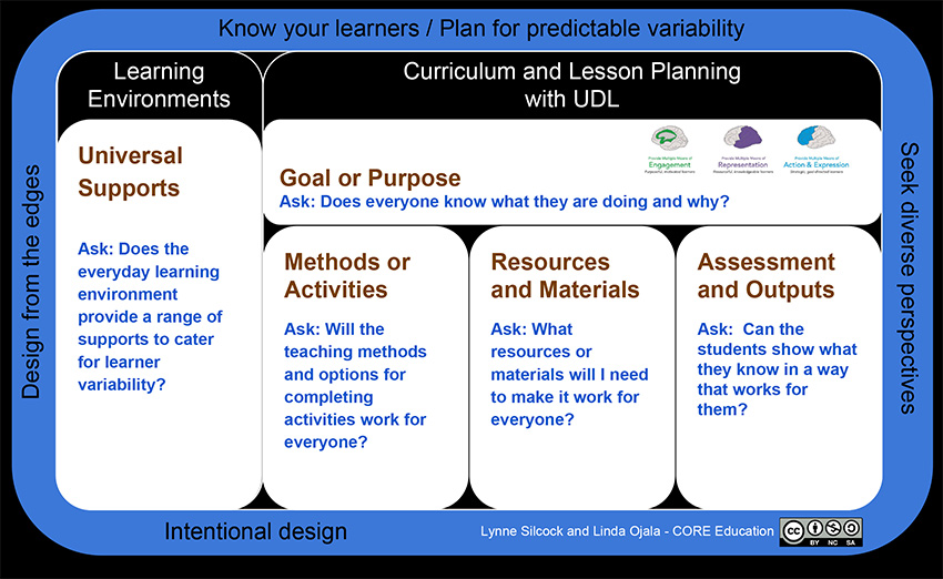 Universal Design For Learning In Curriculum Planning And Lesson