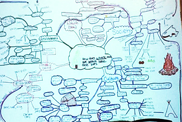 student mind map