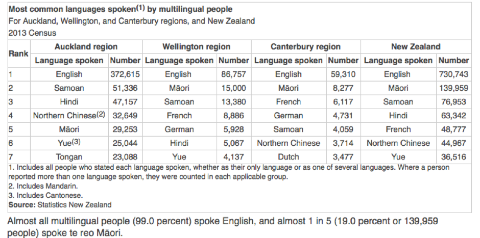 language stats new zealand