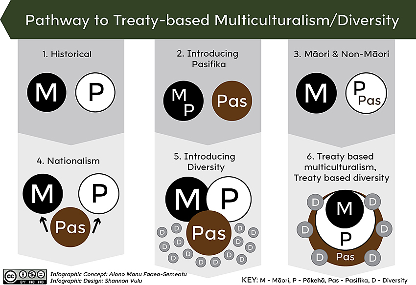 pathway to treaty-based multiculturalism