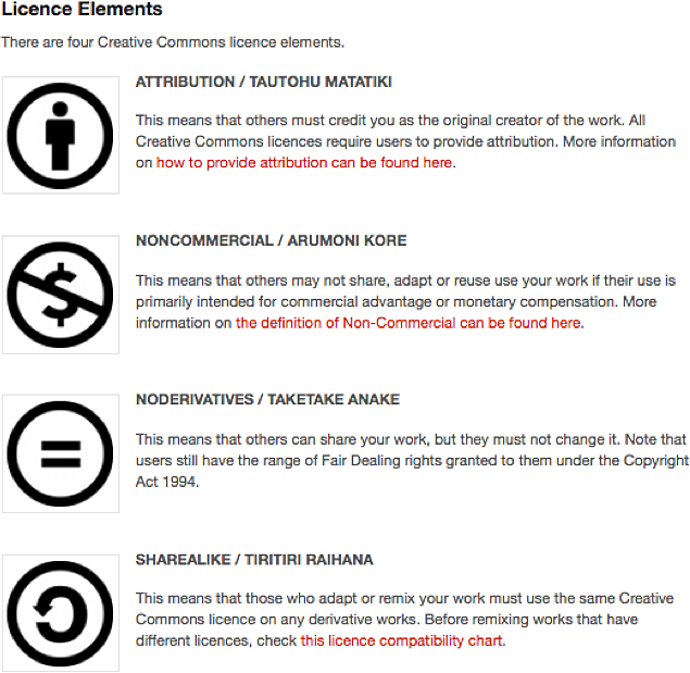 creative commons license elements