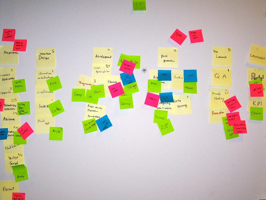 Agile post-it-board