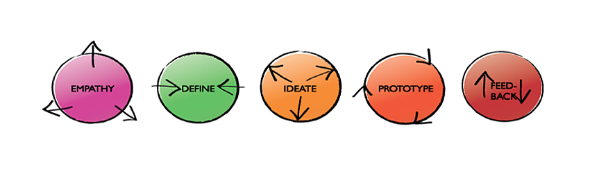 the five phases of design thinking